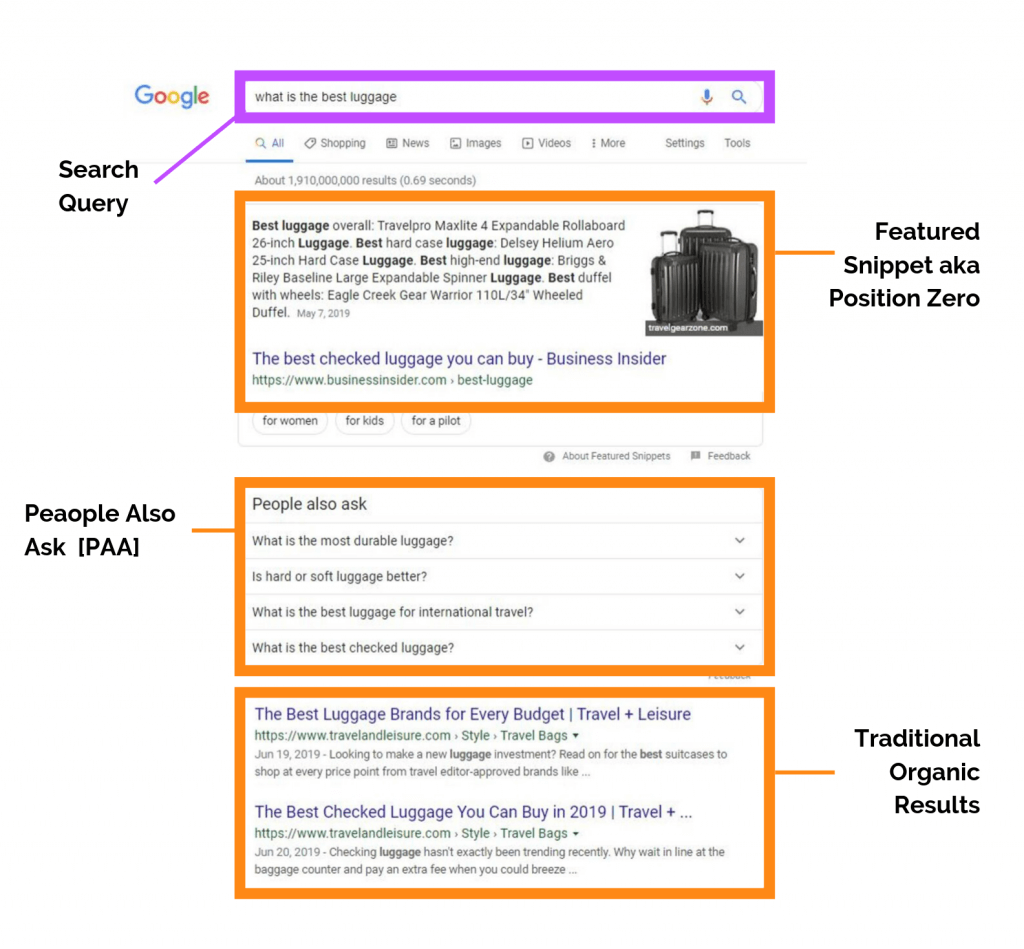 SEO Results are the Organic Results in this Example of a SERP