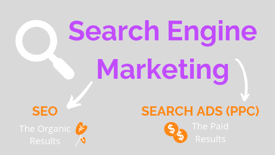 Search engine marketing explanatory image with search engine marketing pointing to search ads (ppc) and SEO