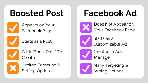 Graphic with list comparing Boosted Posts vs Facebook Ads