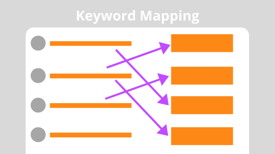 graphic depicting keyword mapping, a part of checking your content, one of the SEO tactics for new websites