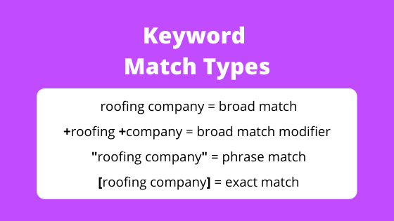Chart showing the characters used to define keyword match types in Google Ads