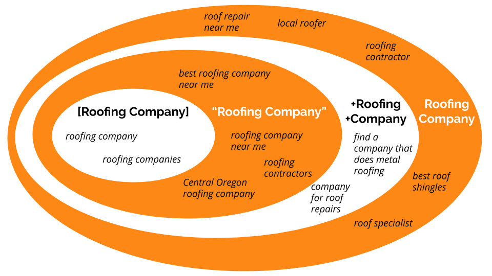 A graphic with oval rings and different search queries depicting how they match to different keyword match types.