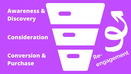 The buyer journey graphic with levels for awareness, consideration, and conversion.