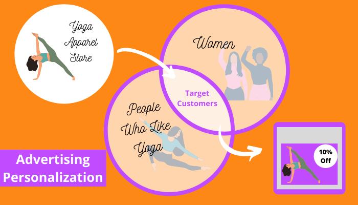 digital advertising personalization explainer graphic